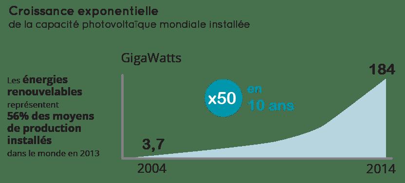 Evolution de la part des énergies renouvelables