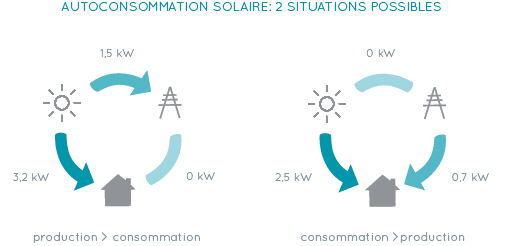 Situations possibles en autoconsommation solaire