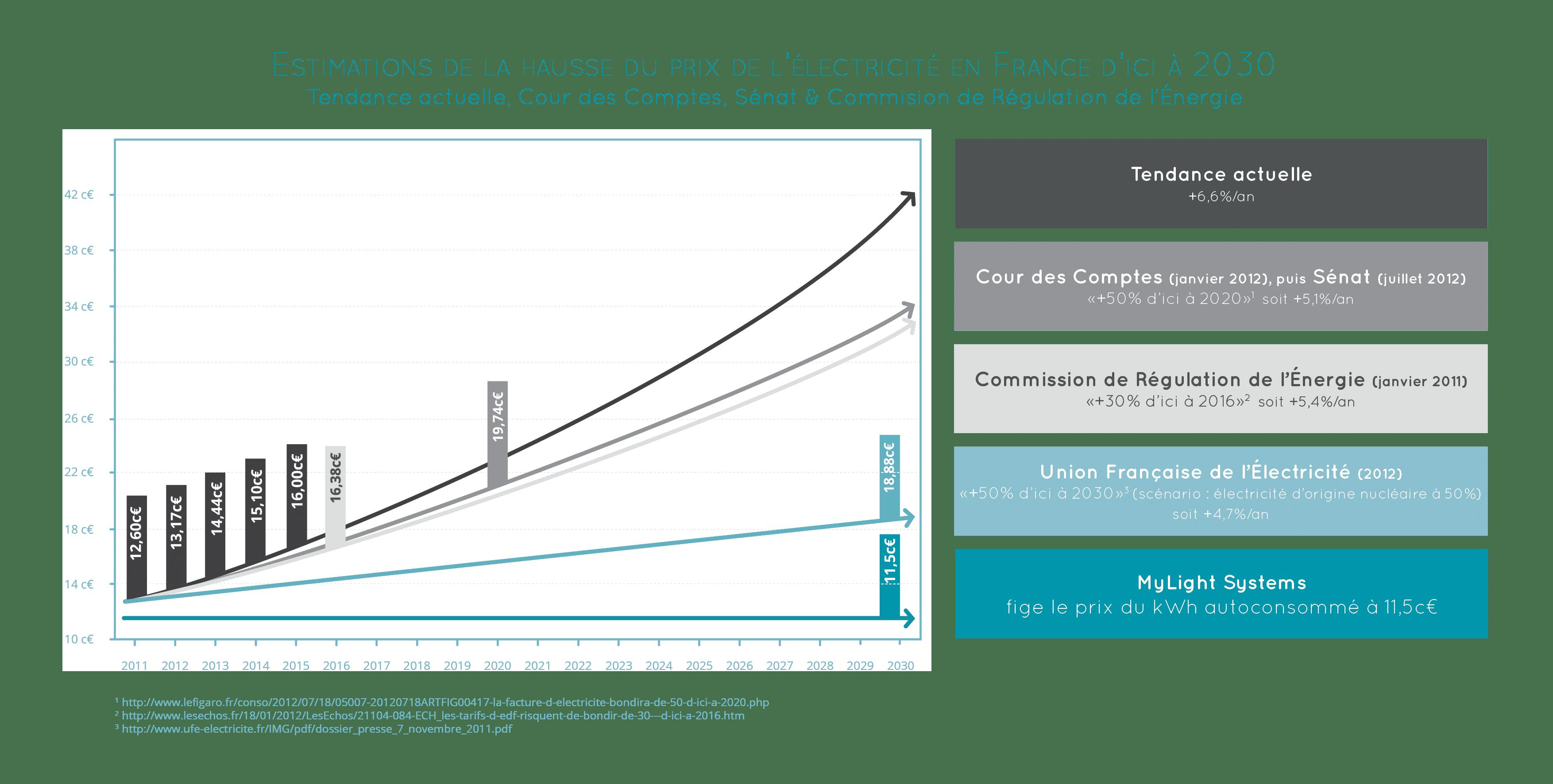 Hausse du prix de l'électricité en France d'ici 2030