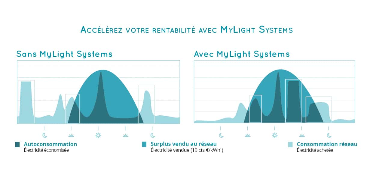 Rentabilité autoconsommation solaire