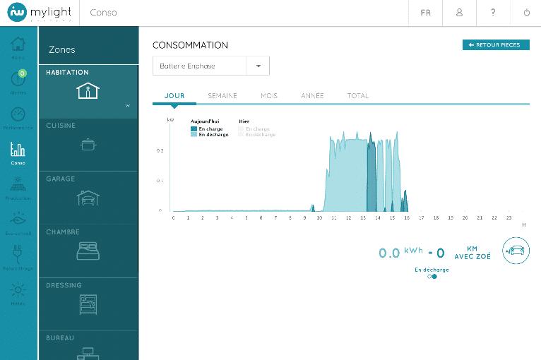 Outil de suivi temps réel votre stockage d'énergie solaire