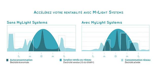 Tableau de rentabilité de votre installation d'autoconsommation solaire