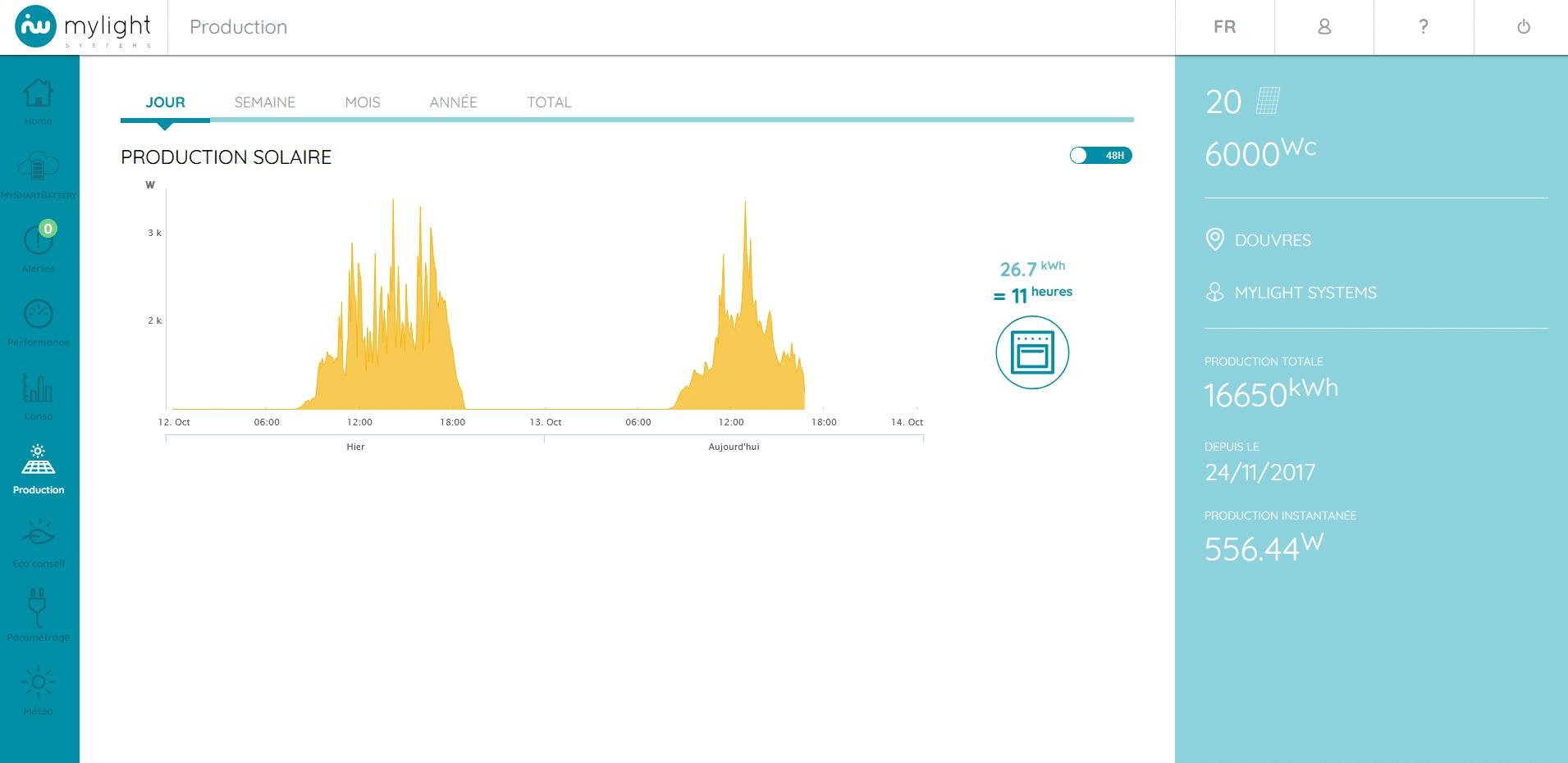 Outil de suivi temps réel de votre production solaire